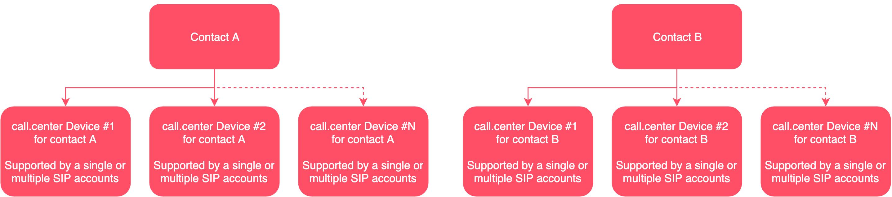 User Guide | call center™